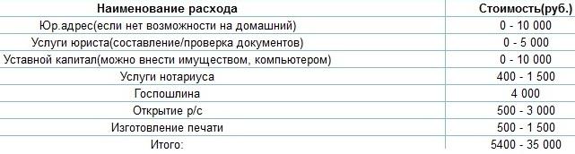 Расходы по регистрации ООО