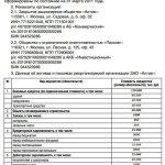 Образец акта при реорганизации из ЗАО в ООО