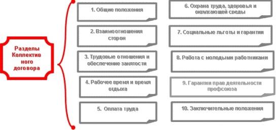 Примеры разделов в коллективном трудовом договоре