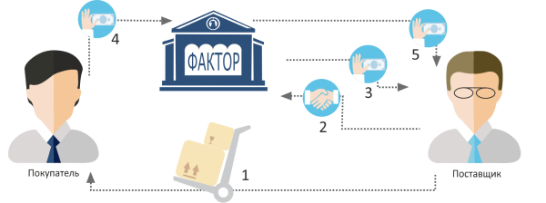 Схема факторига