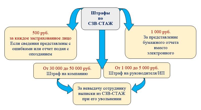 Штрафы за СЗВ-СТАЖ
