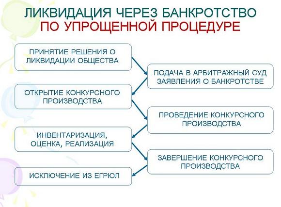 Схема упрощенной процедуры банкротства