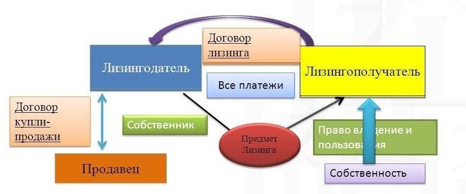 Схема договора лизинга или финансовой аренды